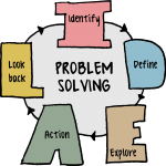 https://static.addmylearning.com/blog/wp-content/uploads/2016/08/problem-solving.png