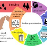 http://zg-magazin.com.hr/wp-content/uploads/2017/09/kruzno_gospodarstvo_zgm.jpg